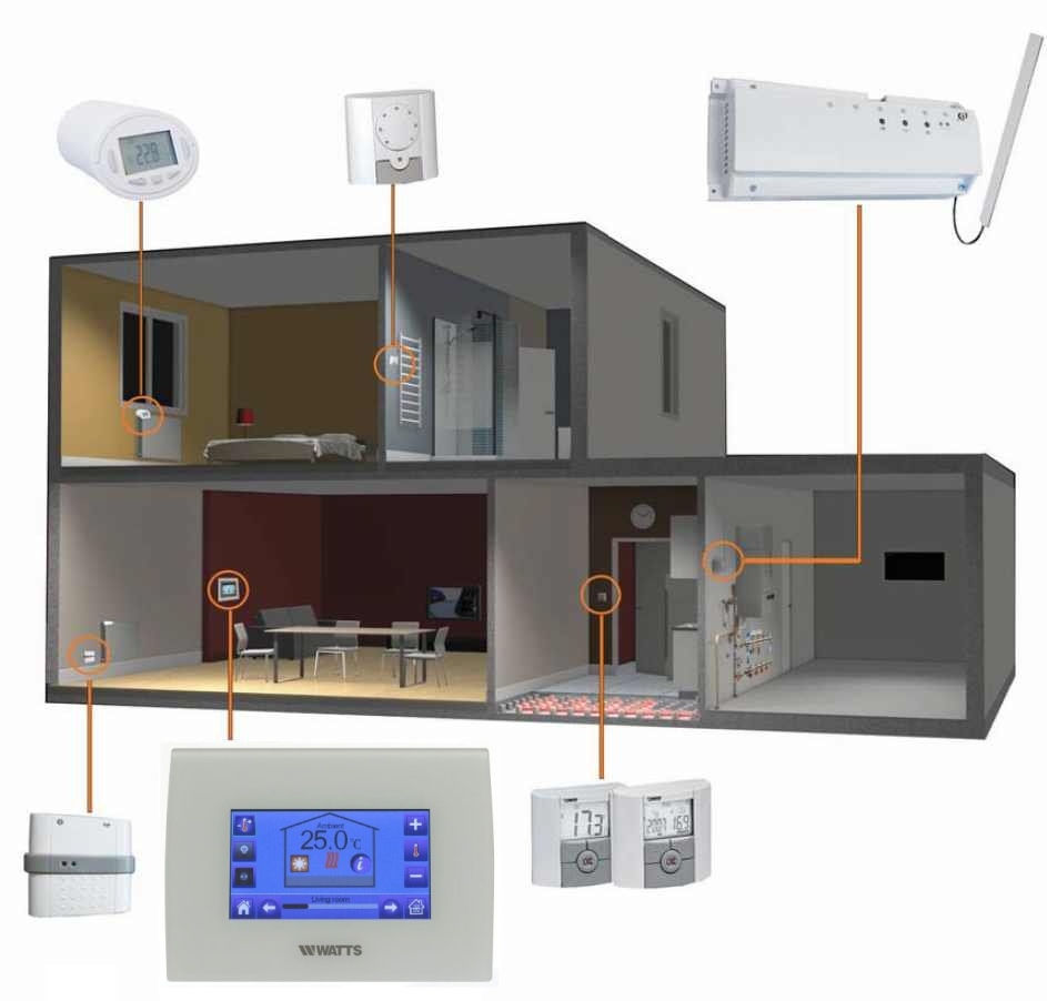 Smart Home Systemn